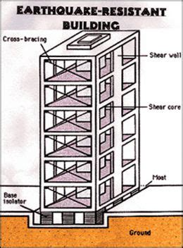 earthquake proof building design background to earthquakes