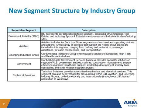 ABM Industries Incorporated 2016 Q1 - Results - Earnings ...