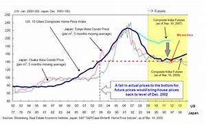 The 20 year Japanese bear market in real estate is making ...