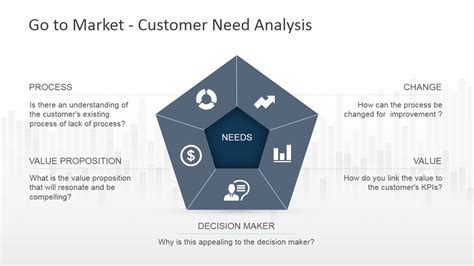 market strategy powerpoint template slidemodel