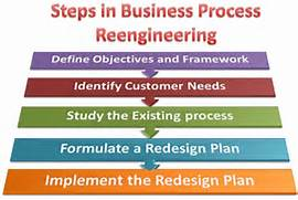 What Are The Steps Involved In Business Process Business Process Re Engineering PowerPoint Template Business Process Re Engineering Business Process Re Engineering Essay