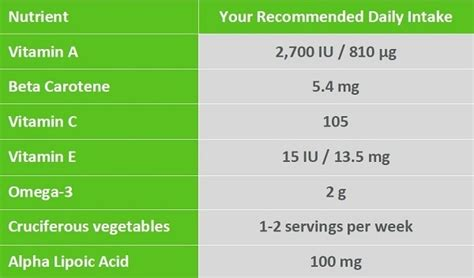 custom lettering dna literature review 21272 | dnafit nutrient intake 600x397 v3 1