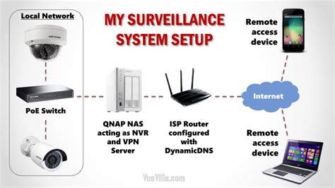 How Built Our Diy Home Security Camera System Vueville