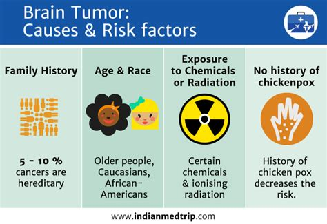 risks and causes of brain tumors treatments of cancer