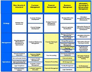 business capability model on enterprise architecture With business capability map template