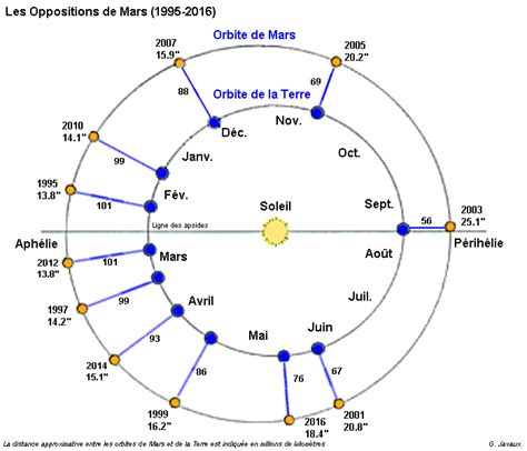 Quelle Est La Distance Entre Mars Et Le Soleil by P G J Opposition De Mars Du 22 Mai 2016