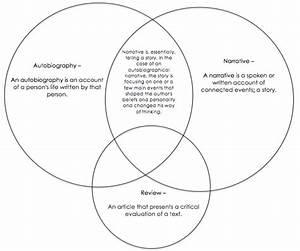 Venn Diagram  U0026 Bibliography