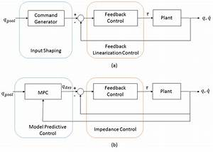 General Control Block Diagrams For Controllers   A  Input