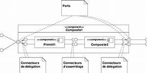 Composite  Port  Connecteurs De D U00e9l U00e9gation Et D U2019assemblage