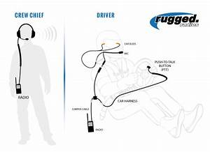 Rugged Radios Nascar System With Rugged Rh-5r Crew Driver  U2013 Summumperformance Ca