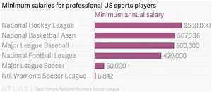 Minimum Salaries For Professional Us Sports Players