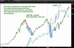 Will The Dow Jones Restaurant Index Take Stocks Lower ...