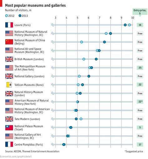 top 20 des mus 233 es les plus visit 233 s au monde