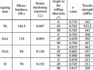 Hardness And Mechanical Properties Of The 7075 Al Alloy