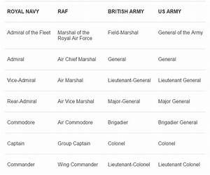 What Are All The Military Ranks Quora