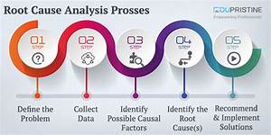 Root Cause Analysis Prosses With And Example