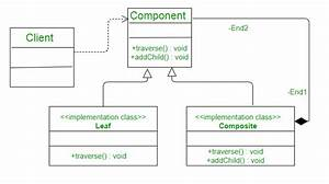 Composite Design Pattern In C