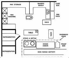 12 popular kitchen layout design ideas bakery thoughts With for kitchen appliances google on wiring regulations kitchen appliances