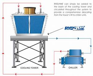 Cleaning Your Cooling Tower  Maintaining Your Cooling