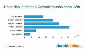 Wieviel Gas Verbraucht Man Im Jahr : gasverbrauch im haushalt wieviel ist normal ~ Lizthompson.info Haus und Dekorationen