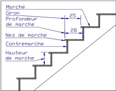 les escaliers terminologie