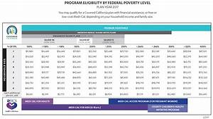 2018 Federal Poverty Level Chart Pdf Covered California Income Tables Imk