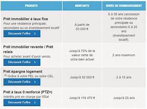 Credit Axa Banque : simulation de pret axa banque sur internet ~ Maxctalentgroup.com Avis de Voitures