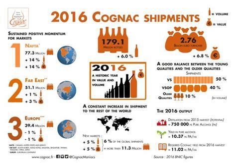 bureau interprofessionnel du pruneau cognac 39 s recent growth is poised to continue report