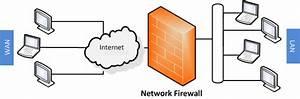Network Firewalls