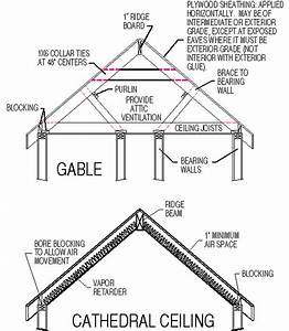 Is There A Good Roof Structure Diagram  Explanation