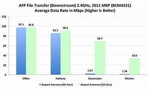 Wifi Throughput And Range - Improved
