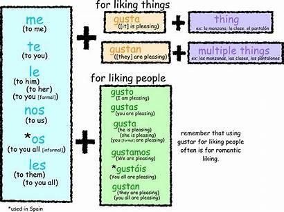Gustar Verbs Spanish Verb Tense Chart Conjugations