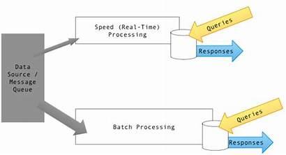 Lambda Architecture Data Batch Lake Kafka Spark
