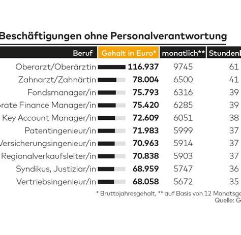 Fliesenleger Ausbildung Gehalt by Top Berufe 2017 In Diesen Berufen Gibt Es Spitzengeh 228 Lter
