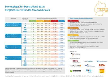 Stromverbrauch Single Haushalt by Stromkosten Singlehaushalt Jahr Typischer Haushalt