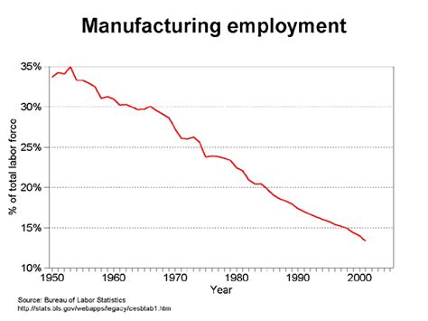 bureau of employment de industrialization trends
