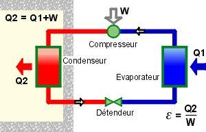 principe de fonctionnement d une chambre froide les pompes à chaleur