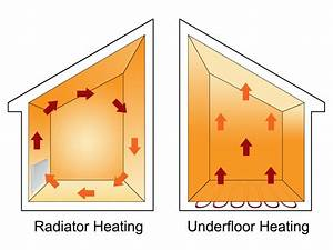 How Underfloor Heating Works