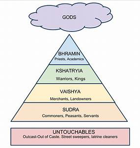 Caste system in India | Dharma Dialogue: Buddhism in the U.S.