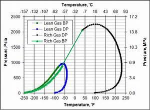 Low Pressure Versus High Pressure Dense Phase Natural Gas Pipeline Transportation
