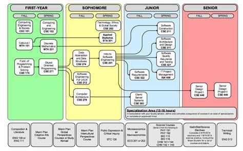 software engineering  flowchart   dept cec