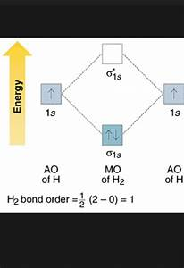 Molecular Orbital Diagram Of He2