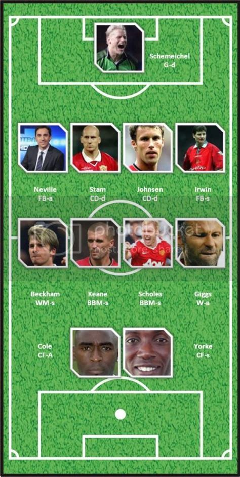 Manchester United 442 Formation