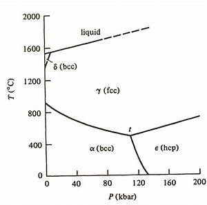 Solved  The Following Figure Is The Phase Diagram Of Pure