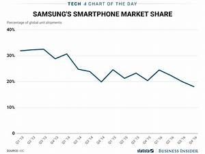 The Galaxy S8 arrives as Samsung's hold on the smartphone ...