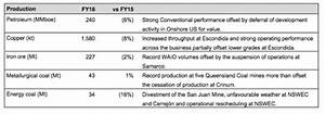 Testosterone Levels By Age Chart Bhp Billiton Taking In Petroleum Moneyweb