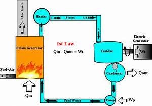 Heat Engine  Concept Of Heat Engine