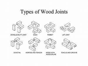 Types of Wood Joints - Maison et Deco - Factory of a