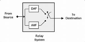Block Diagram For The Structure Of An Adaptive Relay