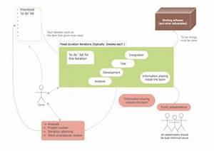 Activity Relationship Diagram Excel